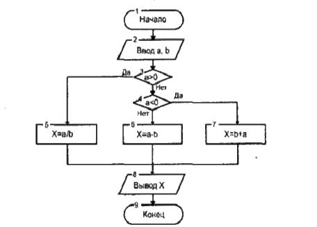 Приведенной блок-схеме